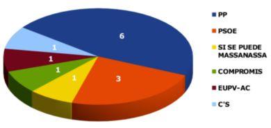 Resultados Elecciones Locales 2015